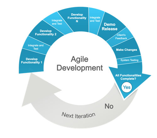 Adhera Agile Development